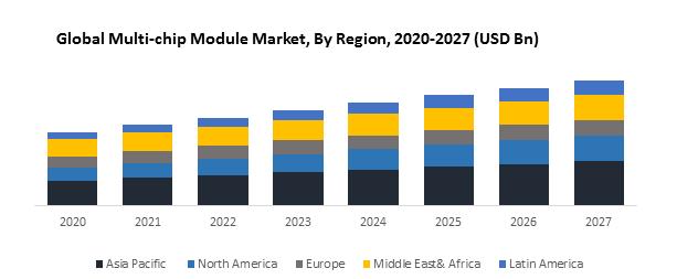 Global Multi-chip Module Market