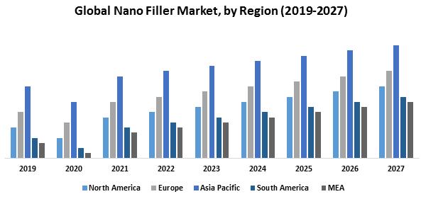 Global Nanofiller Market