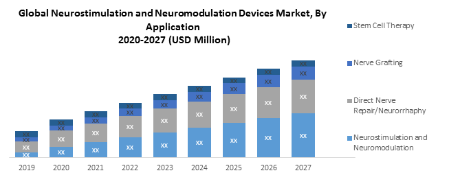 Global Nerve Repair and Regeneration Market
