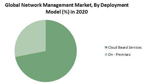 Global Network Management Market