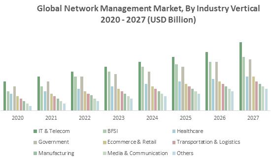 Global Network Management Market1