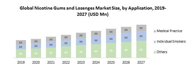 Global Nicotine Gums And Lozenges Market
