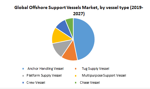 Global Offshore Support Vessels Market