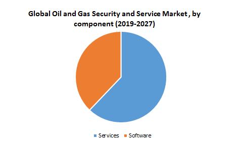 Global Oil and Gas Security and Service Market