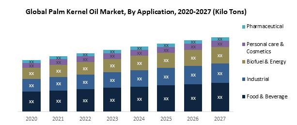 Global Palm Kernel Oil Market