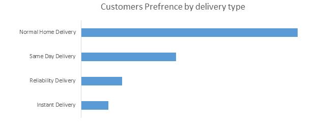 Global Parcel Delivery Market
