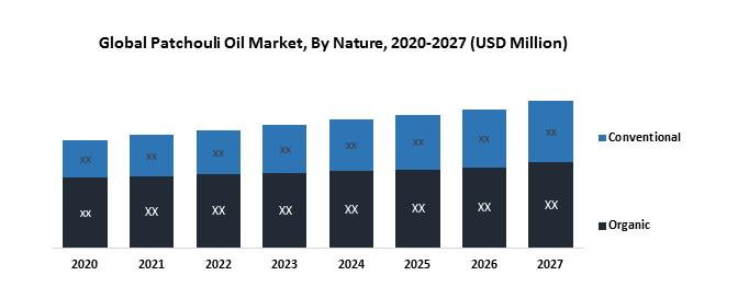 Global Patchouli Oil Market