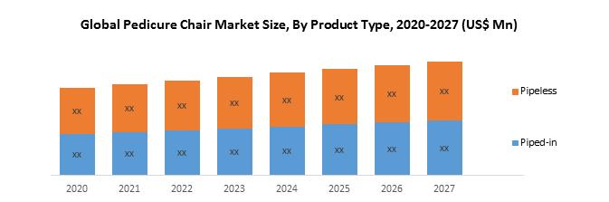 Global Pedicure Chair Market