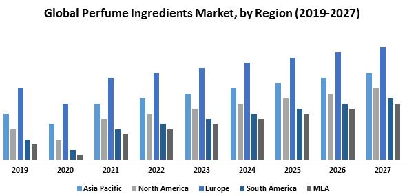 Global Perfume Ingredients Market