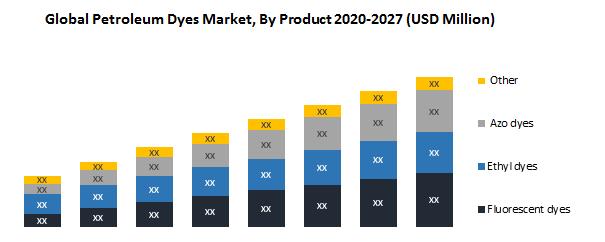 Global Petroleum Dyes Market