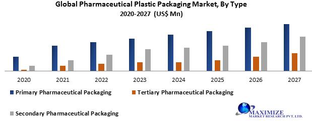Global Pharmaceutical Plastic Packaging Market