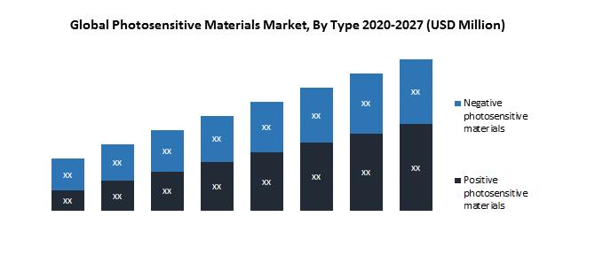 Global Photosensitive Materials Market