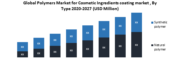 Global Polymers Market for Cosmetic Ingredients market