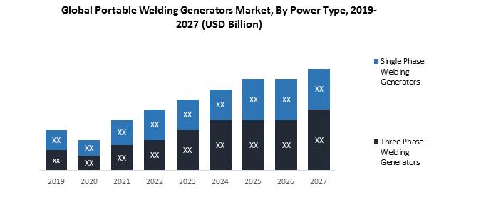 Global Portable Welding Generators Market
