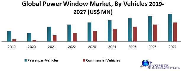 Global Power Window Market