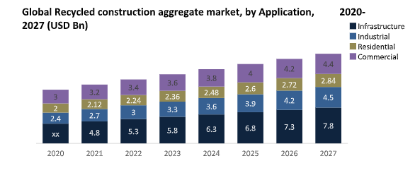 Global Recycled Construction Aggregates Market1