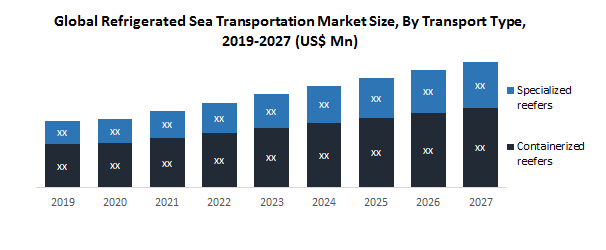 Global Refrigerated Sea Transportation Market