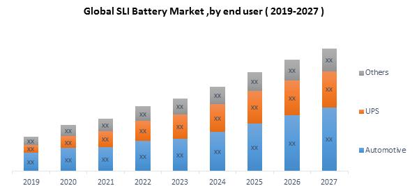 Global SLI Battery Market 1