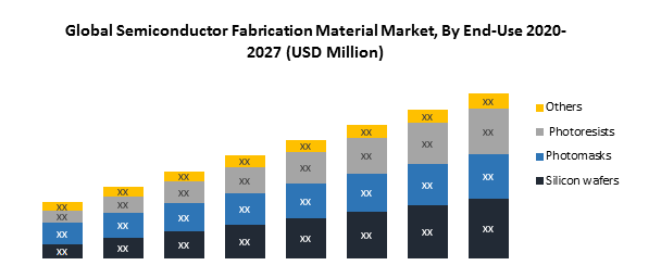 Global Semiconductor Fabrication Material Market