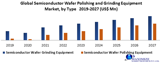 Global Semiconductor Wafer Polishing and Grinding Equipment market