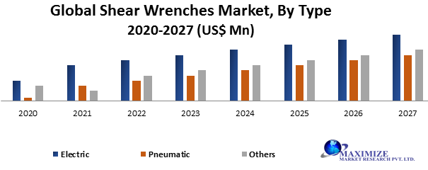 Global Shear Wrenches Market