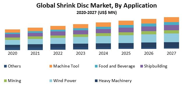 Global Shrink Disc Market