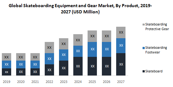 Global Skateboarding Equipment and Gear Market