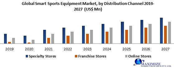 Global Smart Sports Equipment Market