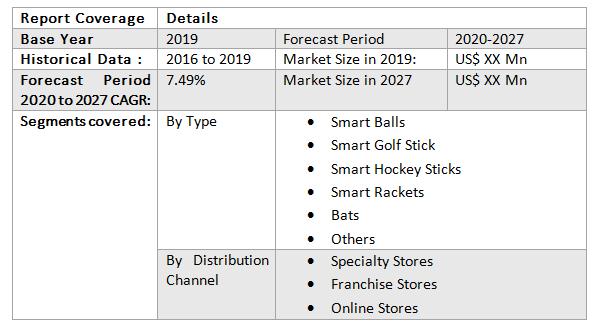 Global Smart Sports Equipment Market3