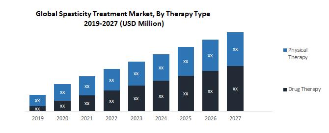 Global Spasticity Treatment Market