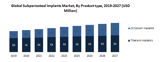 Global Subperiosteal Implants Market