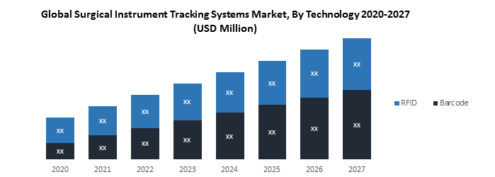 Global Surgical Instrument Tracking Systems market1
