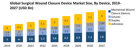 Global Surgical Wound Closure Device Market