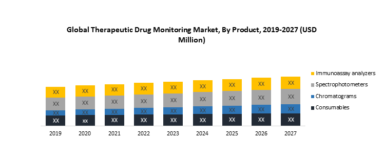 Global Therapeutic Drug Monitoring market