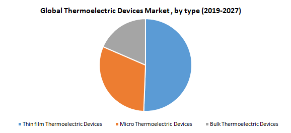 Global Thermoelectric Devices Market
