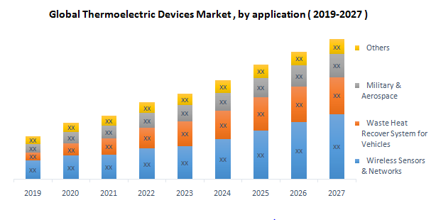 Global Thermoelectric Devices Market1