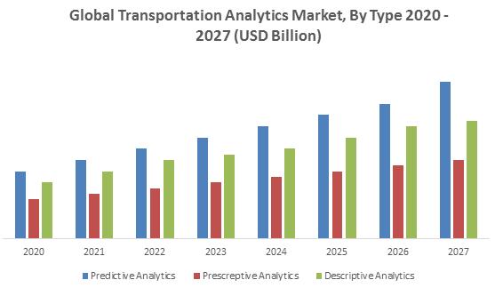 Global Transportation Analytics Market