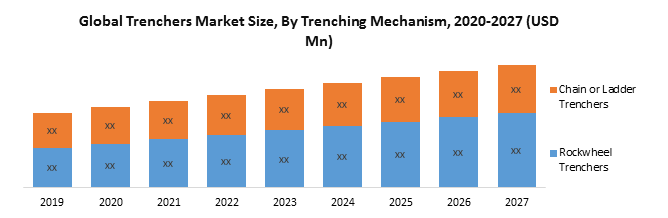 Global Trenchers Market