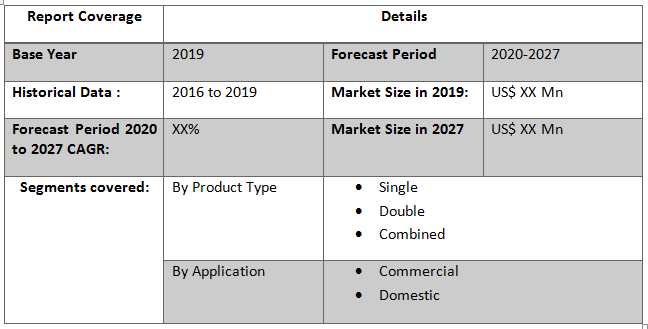 Global Wall Oven Market