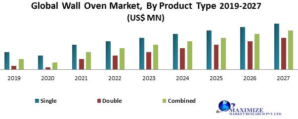 Global Wall Oven Market1
