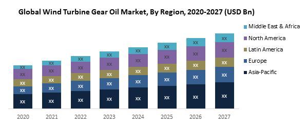 Global Wind Turbine Gear Oil Market