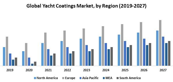 Global Yacht Coatings Market