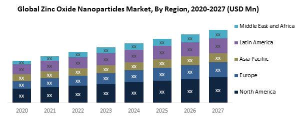 Global Zinc Oxide Nanoparticles Market