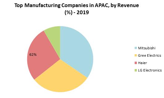 APAC White Goods Market
