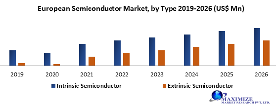 European Semiconductor Market
