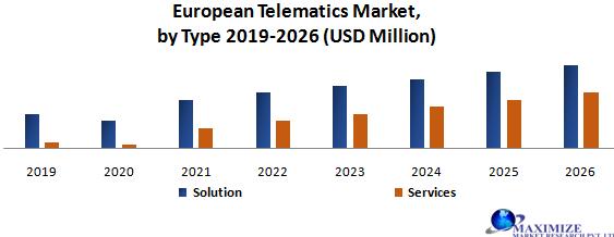 European Telematics Market
