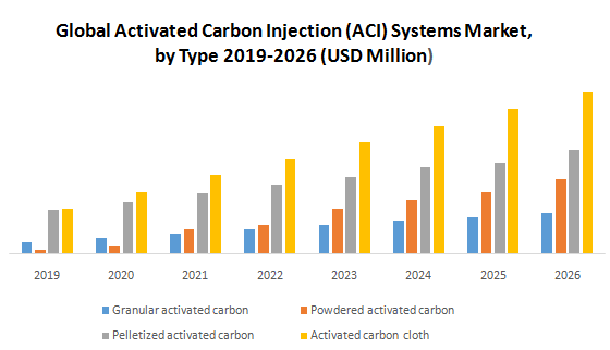Global Activated Carbon Injection (ACI) Systems Market1