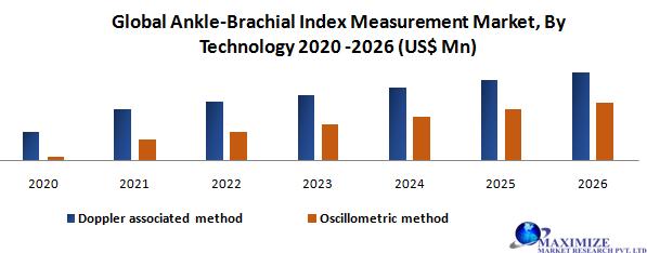 Global Ankle-Brachial Index Measurement Market