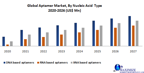 Global Aptamer Market