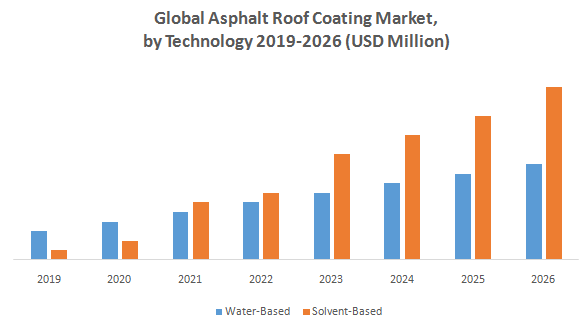 Global Asphalt Roof Coatings Market1